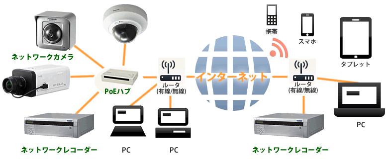 ネットワークカメラシステム構成例図