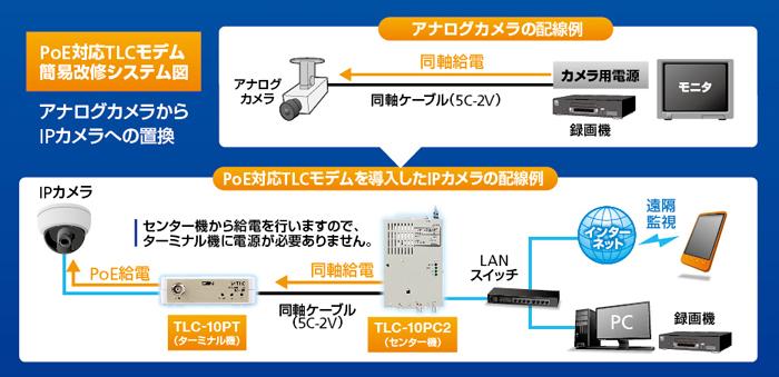 TLCモデムシステム図