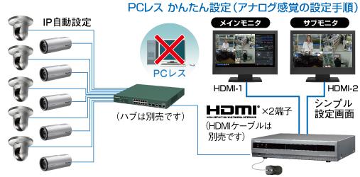 WJ-NV250接続イメージ